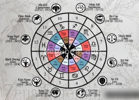 Bảng hợp - khắc giữa 12 cung hoàng đạo với nhau - PhongThuyNews ...